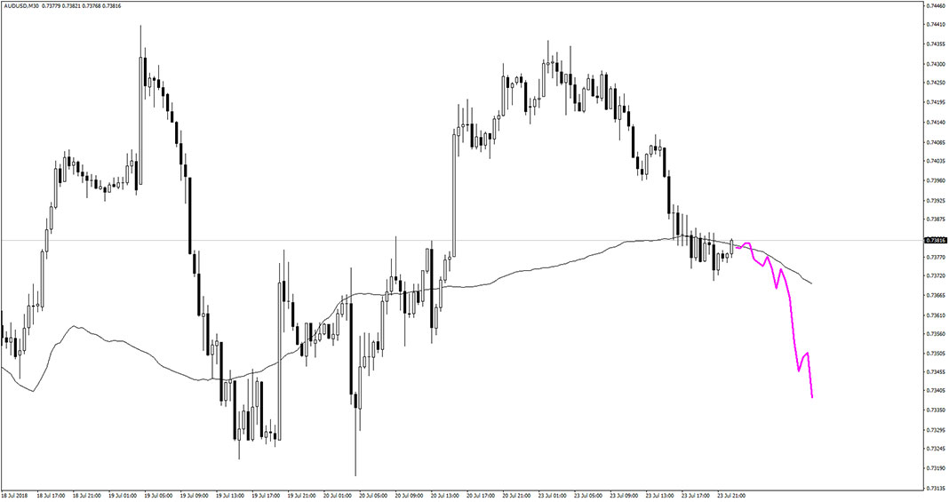 Next Move Indicator for MT4