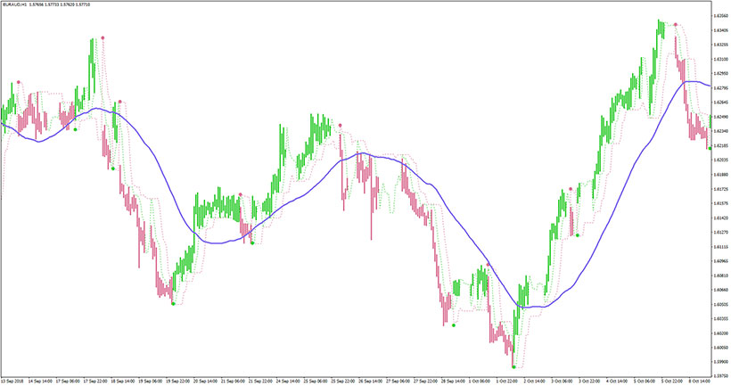 Example of the EUR/AUD chart with Perfect Trend Line indicator in action.