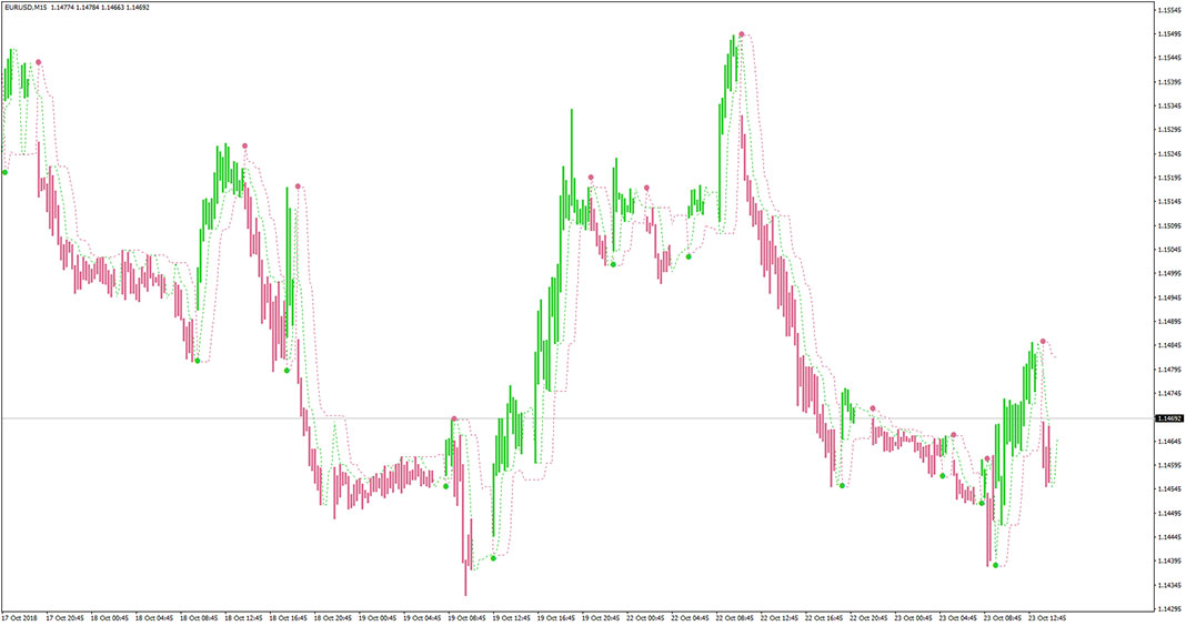 Perfect Trend Line Indicator for MT4