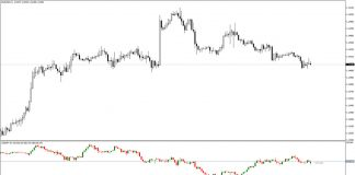 Second Chart Indicator for MT4