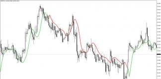 T3 High-Low Activator MTF Indicator for MT4