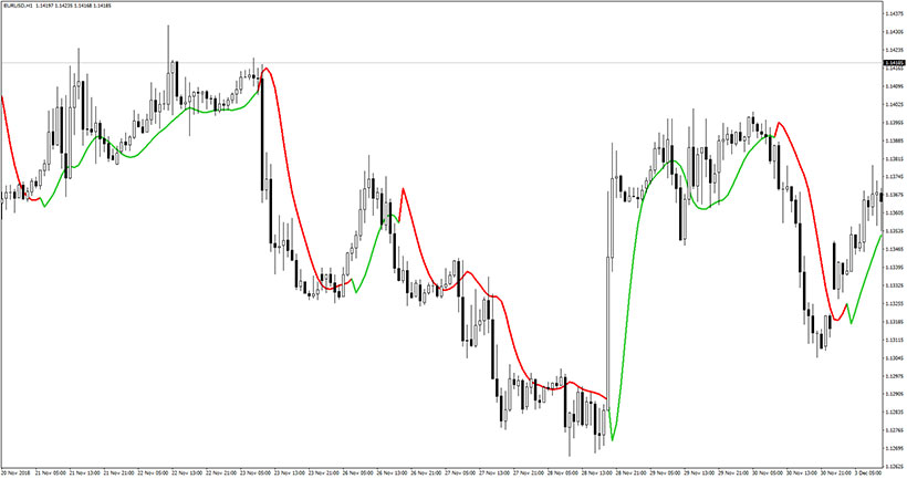 Example of the EUR/USD chart with T3 High-Low Activator MTF indicator in action.