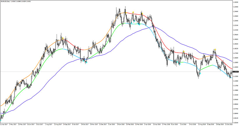 Example of the EUR/USD chart with TMA CG NRP indicator in action.