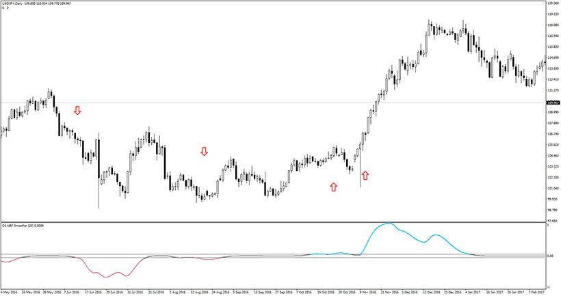 Example of the EUR/USD chart with Trend Direction & Force Index Averages indicator in action.