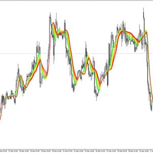 Adaptive Relative Strength Index Smoothed Indicator