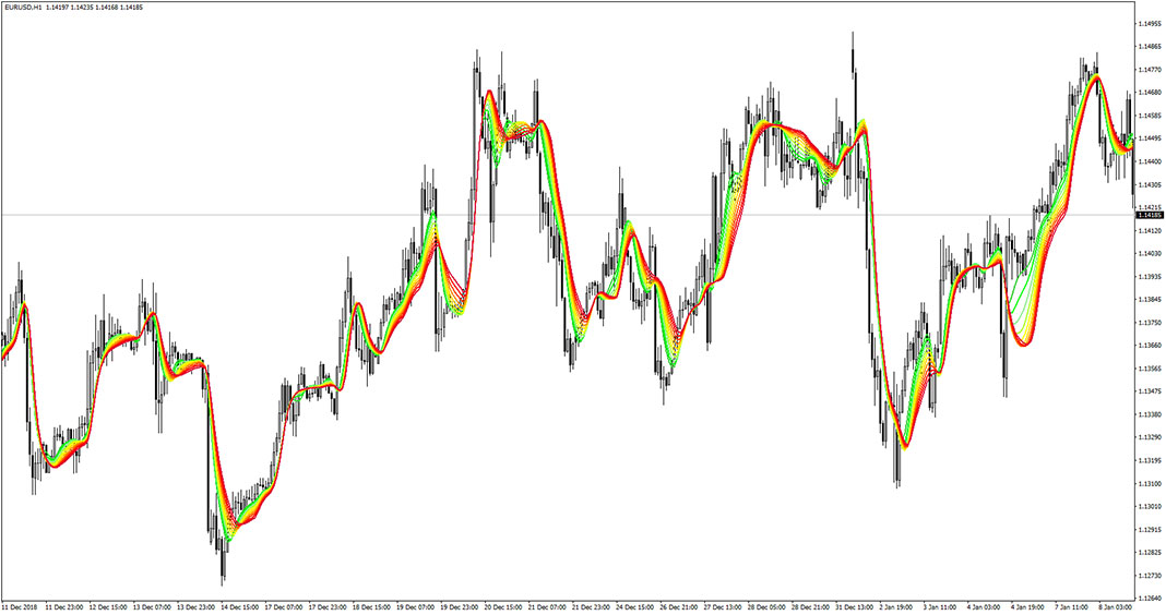 Adaptive Relative Strength Index Smoothed Indicator for MT4