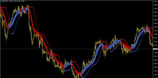 Forex Trend & Breakout System for MT4