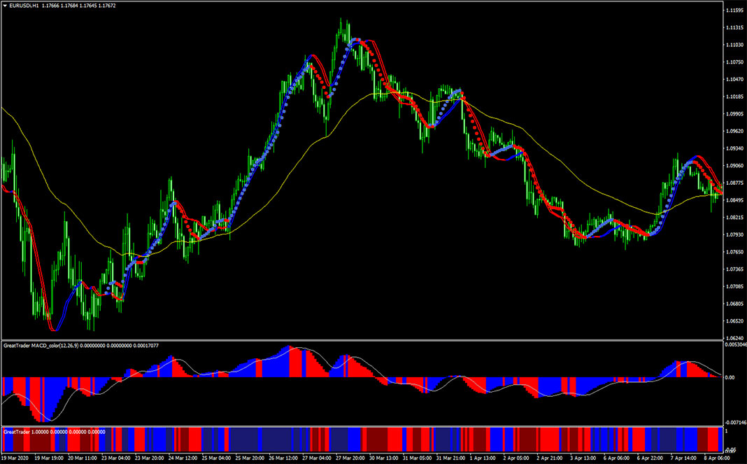 Great Forex Trader System for MT4