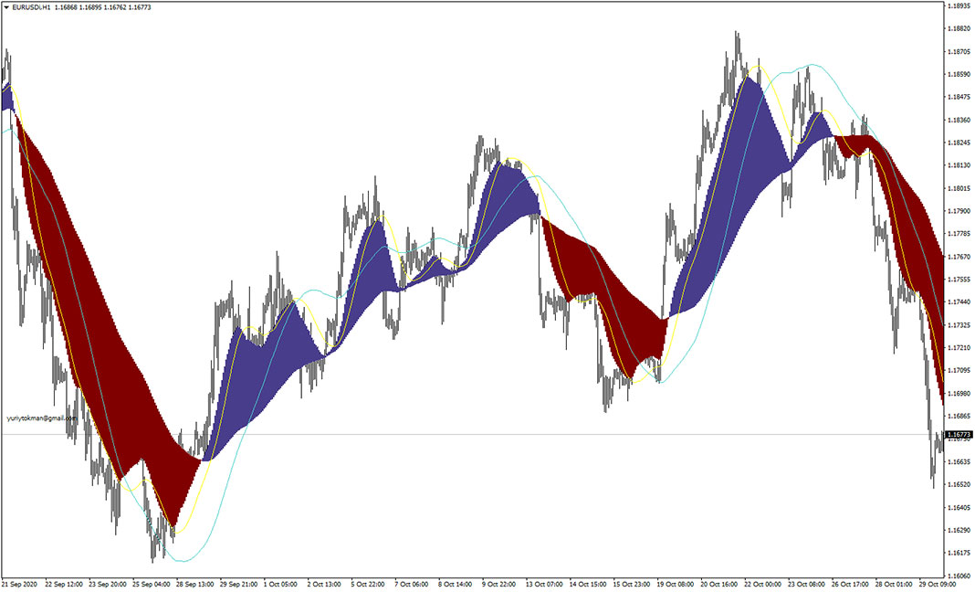 Visual MACD Indicator for MT4