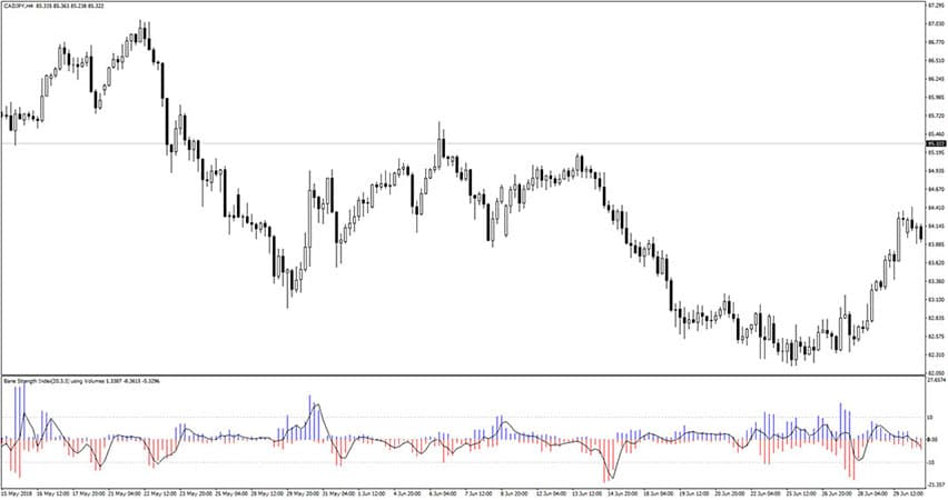 Bounce Strength Indicator for MT4