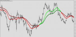 Forex Millionaire Indicator for MT4