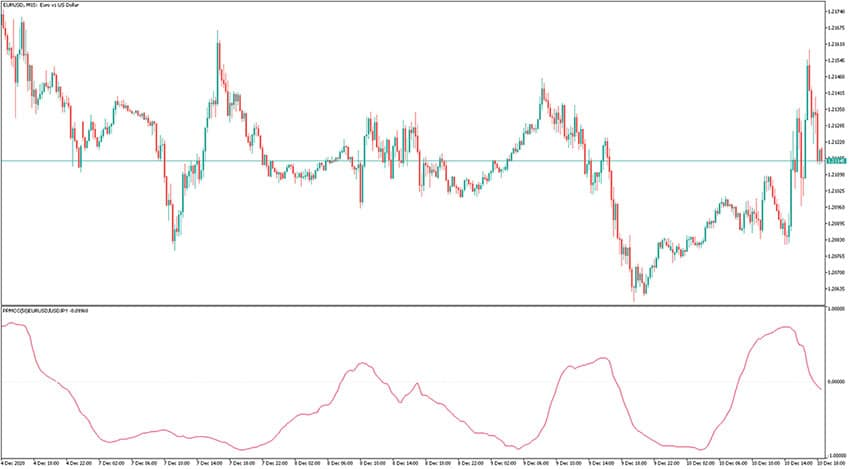 PPMCC Forex Indicator for MT5