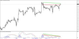 MACD Divergence Indicator for MT4