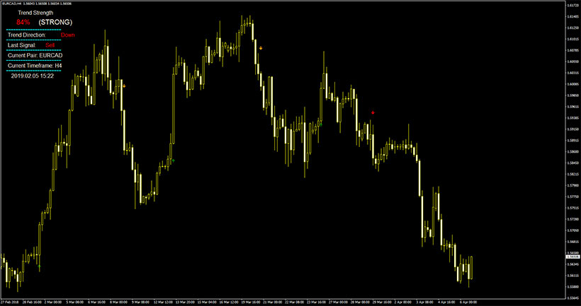 Example of the EUR/CAD chart with Massive FX Profit indicator in action.