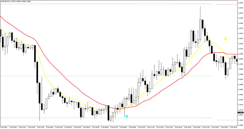 Example of buy trade with Sidus indicator.