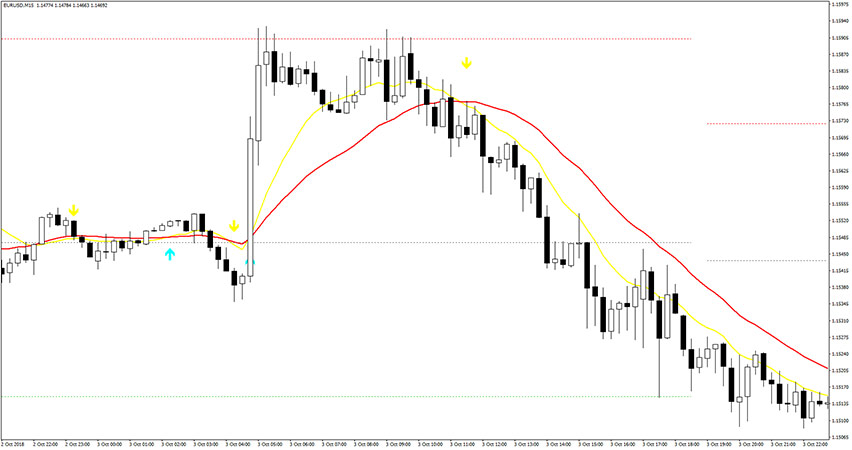 Example of sell trade with Sidus indicator.
