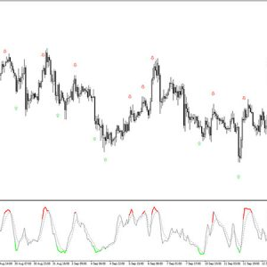 Colored Stochastic Indicator