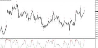 Colored Stochastic Indicator for MT4