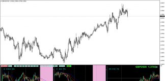 Forex Multiple Chart MTF Indicator for MT4