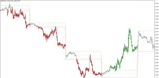 Intraday Channel Breakout Indicator for MT4