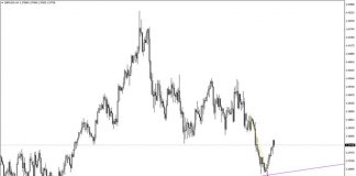 Multi Time Frame Breakout Indicator for MT4