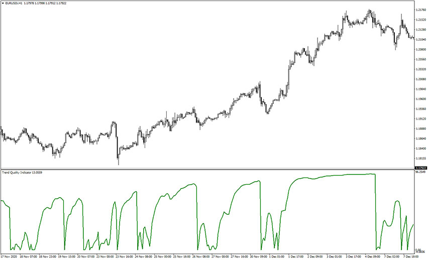 Trend Quality Indicator for MT4