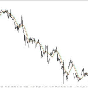 Double Channel Forex Scalper Indicator