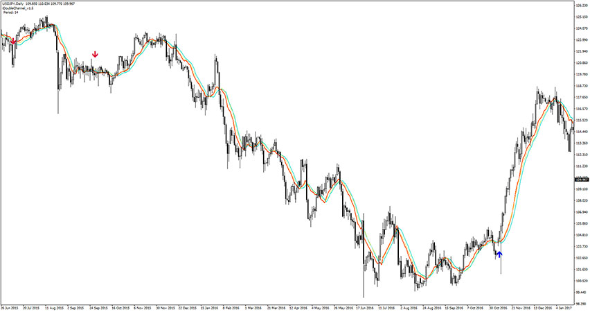 Double Channel Forex Scalper Indicator for MT4