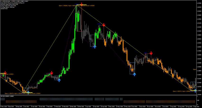 Forex Entry Points Trading System for MT4