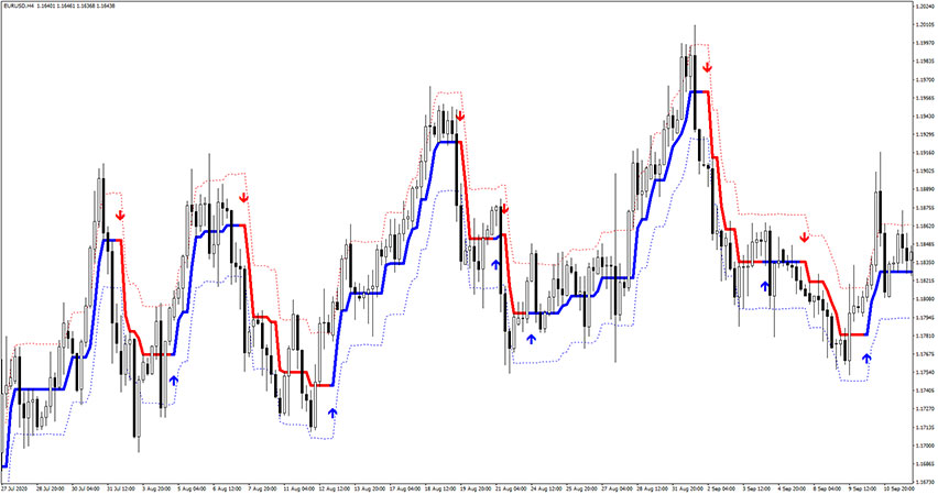Forex Stuff Indicator MTF with Alerts for MT4