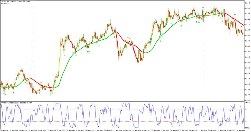 Trend Pullback Solution Forex Trading System for MT4