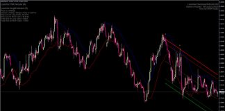 Super Forex Launcher Indicator for MT4
