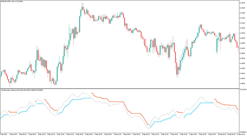 Trend Strength Indicator for MT5