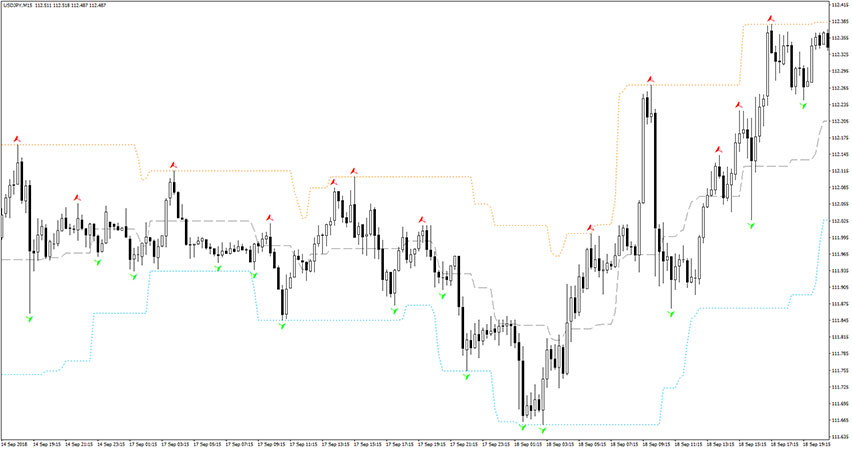 True Fractals Bands Indicator for MT4