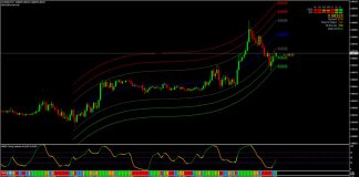 High Accuracy Advanced Forex MBFX Trading System with Nihilist Indicators for MT4