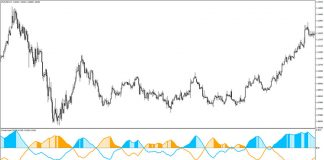 ADX Trend MTF Buy/Sell Indicator for MT4