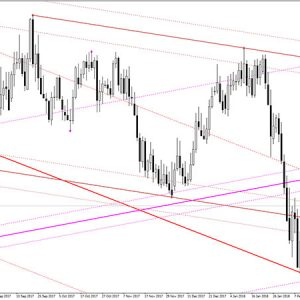 Auto Trend Lines Channels Indicator