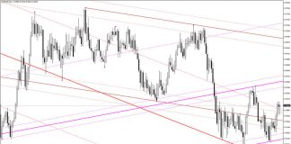 Auto Trend Lines Channels Indicator for MT4