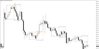 Forex Breakout Box Indicator for MT4