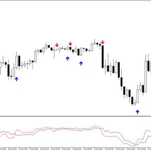Forex Buy Sell Indicator