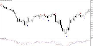 Forex Buy Sell Indicator for MT4