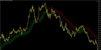 Forex Cloud Indicator for MT4