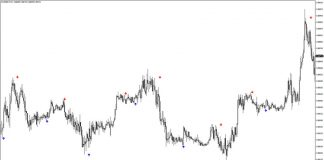 Forex Entry Signal++ Indicator for MT4