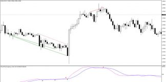 FX5 MACD Divergence Indicator for MT4