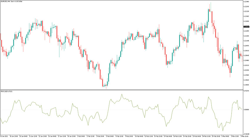 Percent Difference Oscillator Indicator for MT5