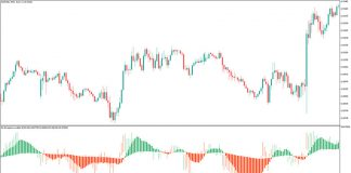 RSI Divergence Candles Indicator for MT5