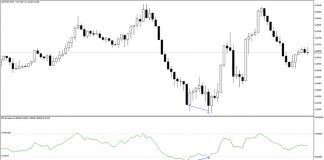 RSI Divergence Indicator for MT5