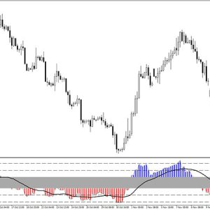 RSI Triple Stochastic Divergence Indicator