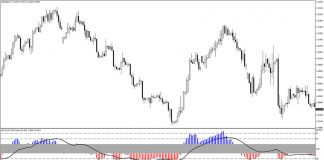 RSI Triple Stochastic Divergence Indicator for MT4