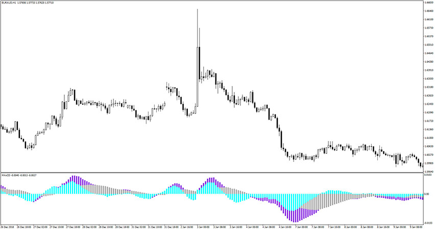 Three Moving Averages Convergence/Divergence (MAxCD) Indicator for MT4